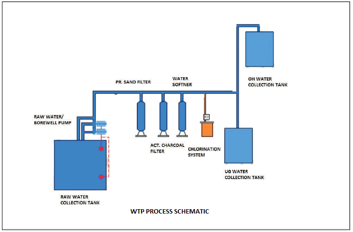 WTP process product