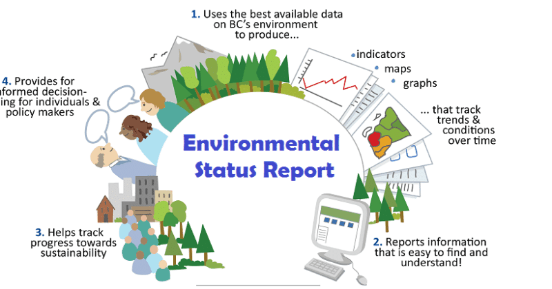 State of Environment Reporting of environmental