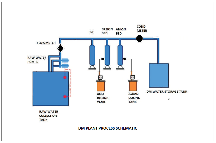 Waste Water Management Treatment And Engineering Mantras