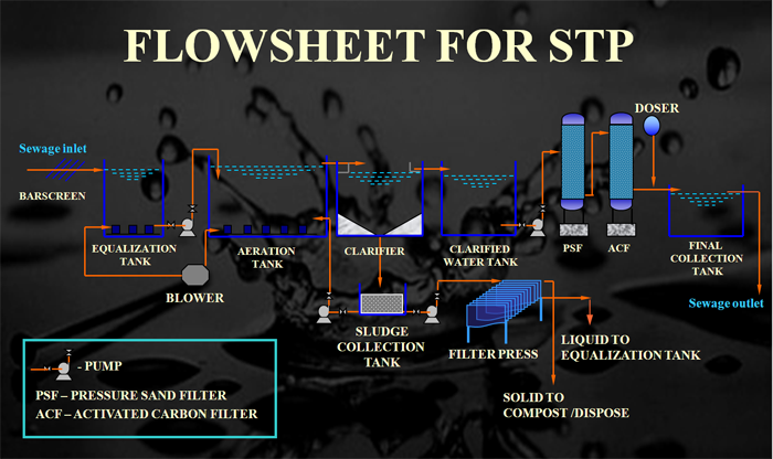 general flowsheet for STP