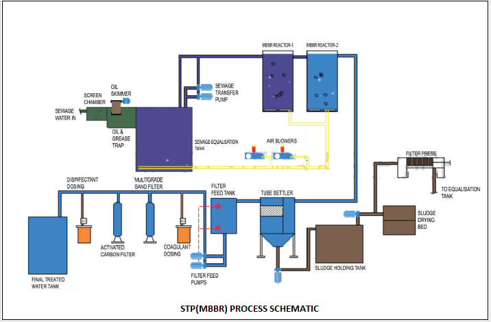 Waste Water Management Treatment And Engineering Mantras Resources