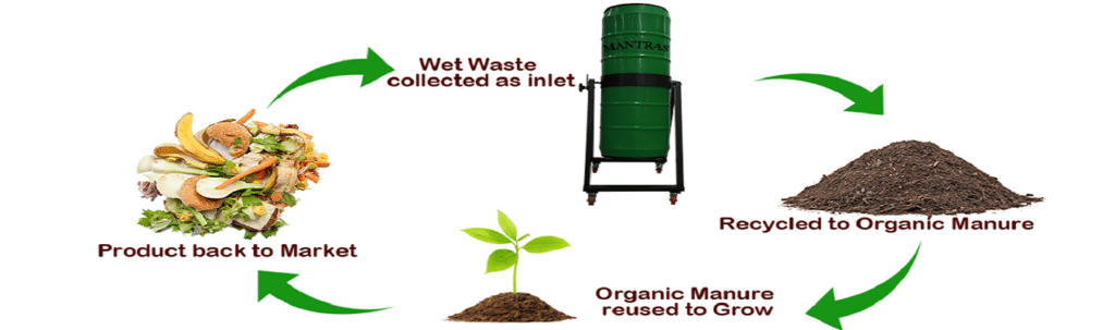 Bio-Composter cycle